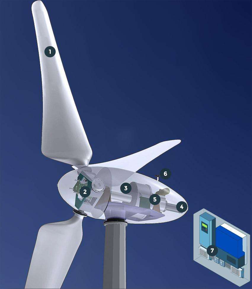 caracteristiques enair E200 - Turbines éoliennes Enair 200 L - Turbines éoliennes Enair 200 L