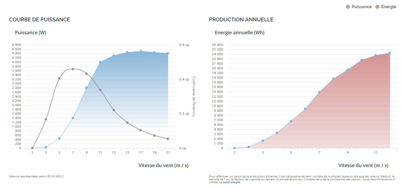 Turbines éoliennes E70 PRO - graphique-rendement-e70-eolien -